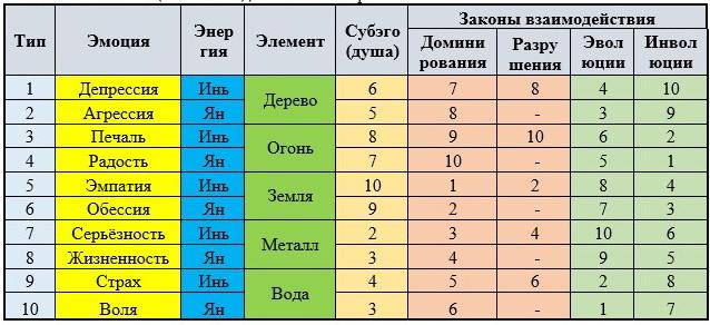 Таблица типов 1
