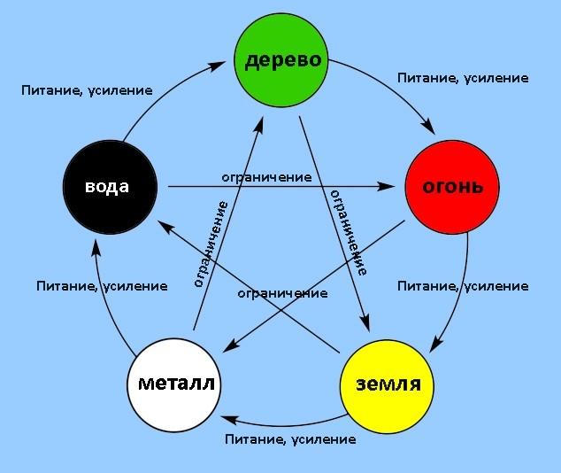 5 перво-элементов
